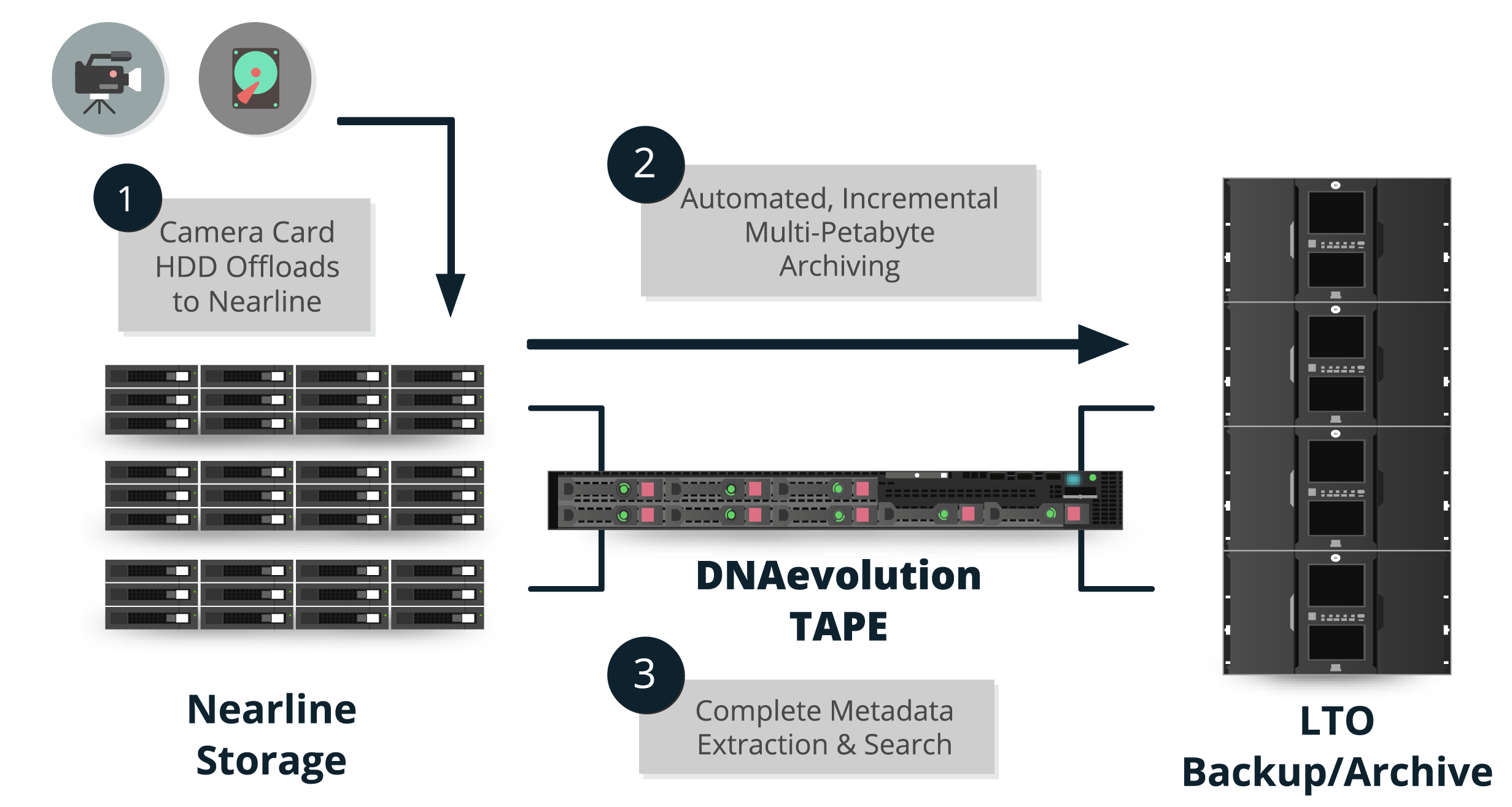 StorageDNA_DNAevolution Large Scale Backup & Archive