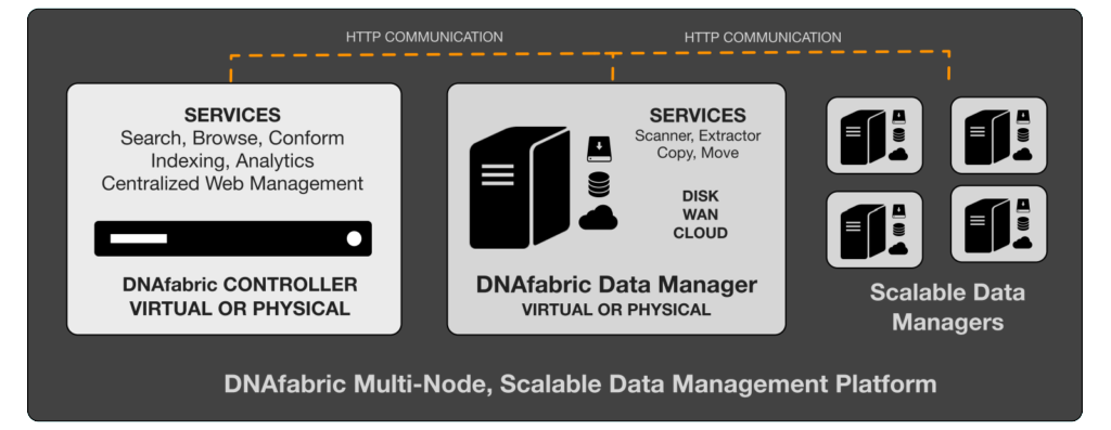 StorageDNA_DNAfabric Scalable Data Management Platform