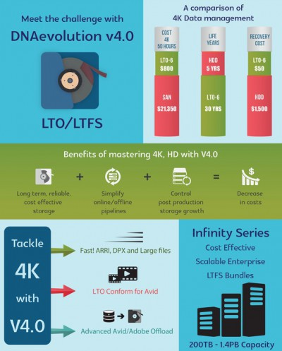 Storage for 4K and UHD Video Resolutions